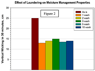 Effect of Laudering on Moisture Management - Figure 2