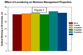 Effect of Laudering on Moisture Management - Figure 3